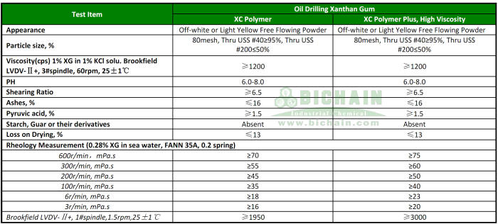 oil drilling xanthan gum suppliers data